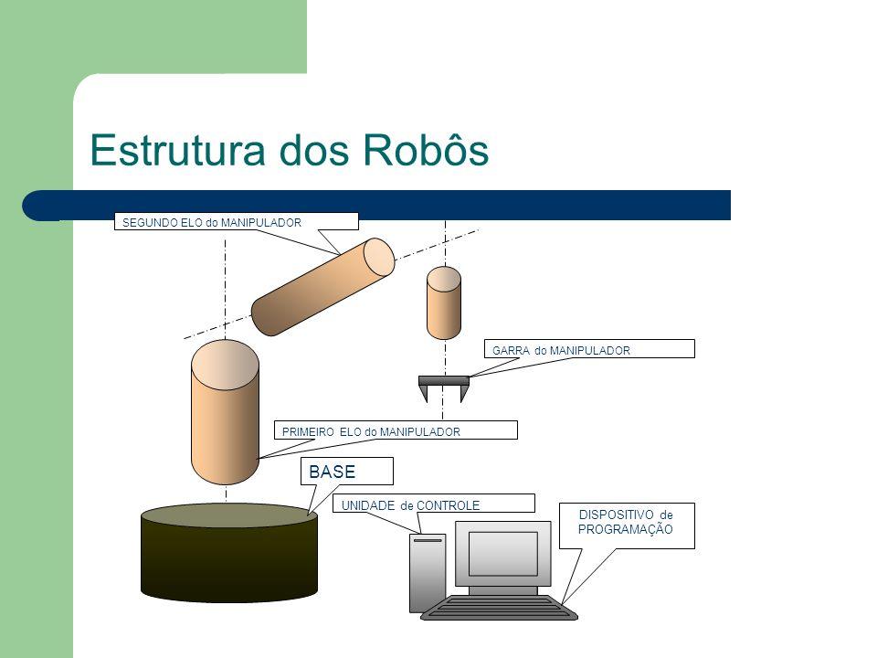Estrutura dos Robôs BASE PRIMEIRO ELO do MANIPULADOR SEGUNDO ELO do MANIPULADOR GARRA do MANIPULADOR UNIDADE de CONTROLE DISPOSITIVO de PROGRAMAÇÃO