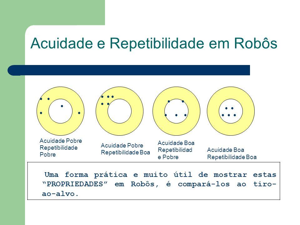 Acuidade e Repetibilidade em Robôs Acuidade Pobre Repetibilidade Pobre Acuidade Pobre Repetibilidade Boa Acuidade Boa Repetibilidad e Pobre Acuidade B