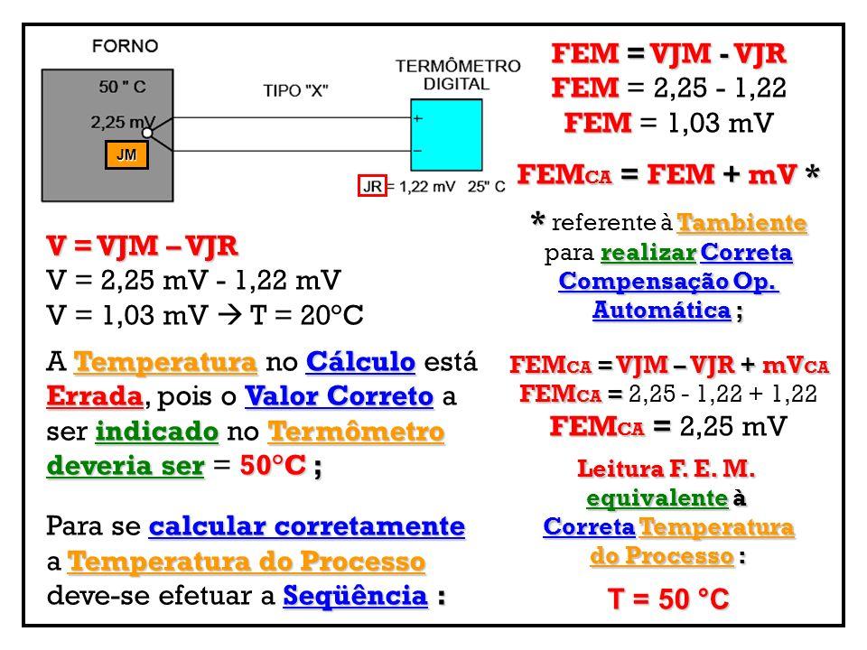 V = VJM – VJR V = 2,25 mV - 1,22 mV V = 1,03 mV T = 20°C Temperatura Cálculo ErradaValor Correto indicadoTermômetro deveria ser50°C; A Temperatura no