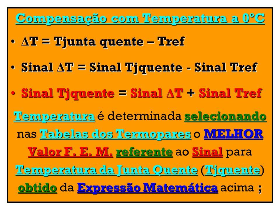Compensação com Temperatura a 0ºC Δ T = Tjunta quente – Tref Δ T = Tjunta quente – Tref Sinal Δ T = Sinal Tjquente - Sinal TrefSinal Δ T = Sinal Tjque