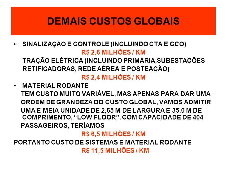 SINALIZAÇÃO E CONTROLE (INCLUINDO CTA E CCO) R$ 2,6 MILHÕES / KM TRAÇÃO ELÉTRICA (INCLUINDO PRIMÁRIA,SUBESTAÇÕES RETIFICADORAS, REDE AÉREA E POSTEAÇÃO