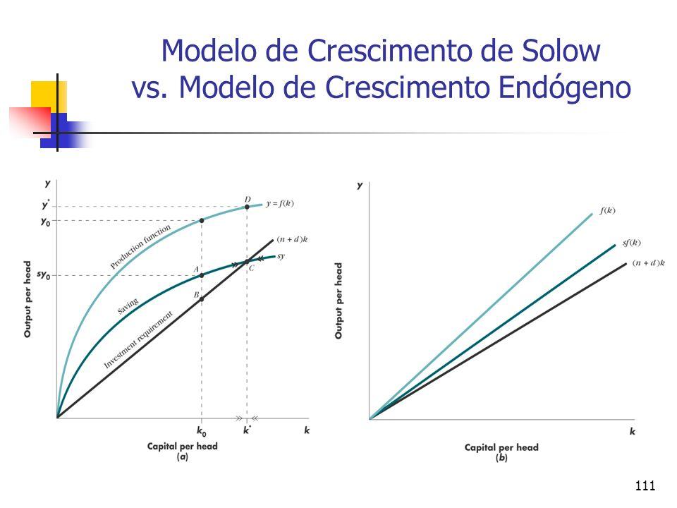 110 As limitações do modelo de crescimento endógeno como uma explicação do crescimento econômico As explicações mais populares da prosperidade ocidental destacam a ciência e a invenção.