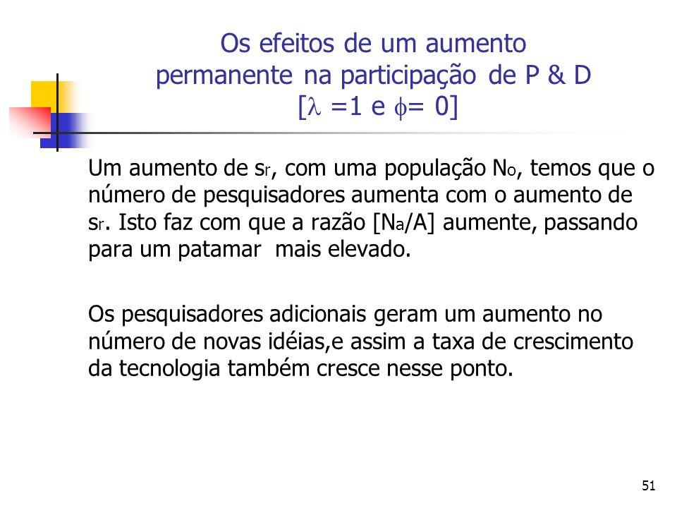 50 Os efeitos de um aumento permanente na participação de P & D [ =1 e = 0] Suponha que ocorra um aumento permanente no número de indivíduos alocado a P&D de s r para s r, estando a economia inicialmente em seu estado estacionário.