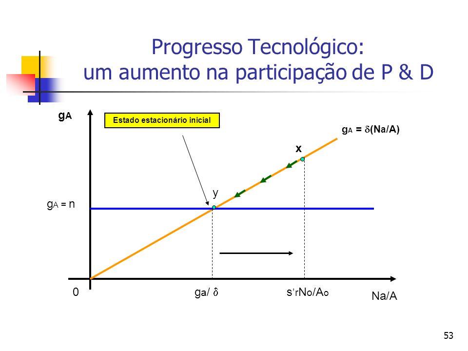 52 Os efeitos de um aumento permanente na participação de P & D [ =1 e = 0] No ponto [x], a taxa de progresso tecnológico (g a ) supera o crescimento populacional [n], de modo que a razão [Na/A] diminui (como indicam as setas).