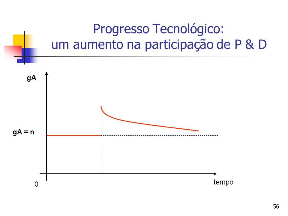 55 O que ocorre com o nível de tecnologia resultante do aumento do número de pesquisadores na economia.