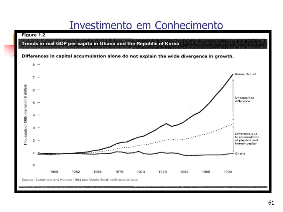 60 Investimento em Conhecimento Fonte: OECD, STI Scoreboard 2003