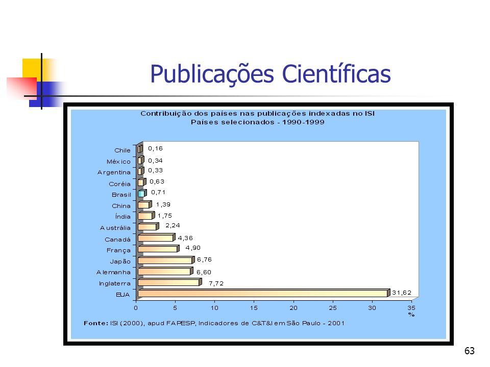 62 Gasto Doméstico em P&D Fonte: OECD, STI Scoreboard 2003