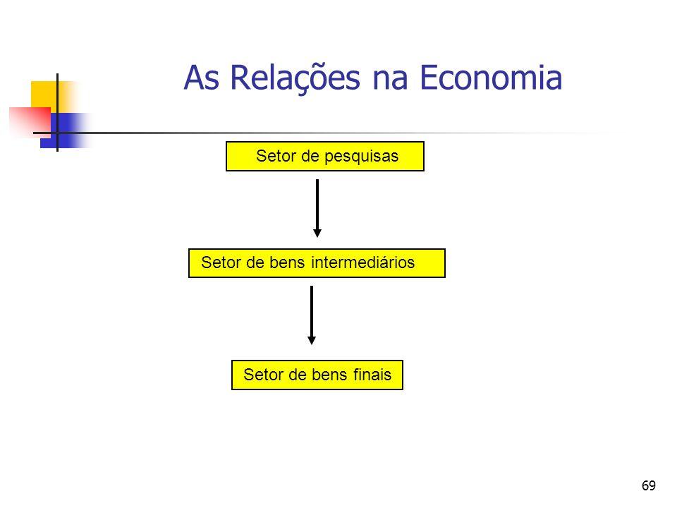 68 A Economia do Modelo A economia do modelo de Romer (1990) é composta por três setores: 1) bens finais; 2) bens intermediários; 3) pesquisa.