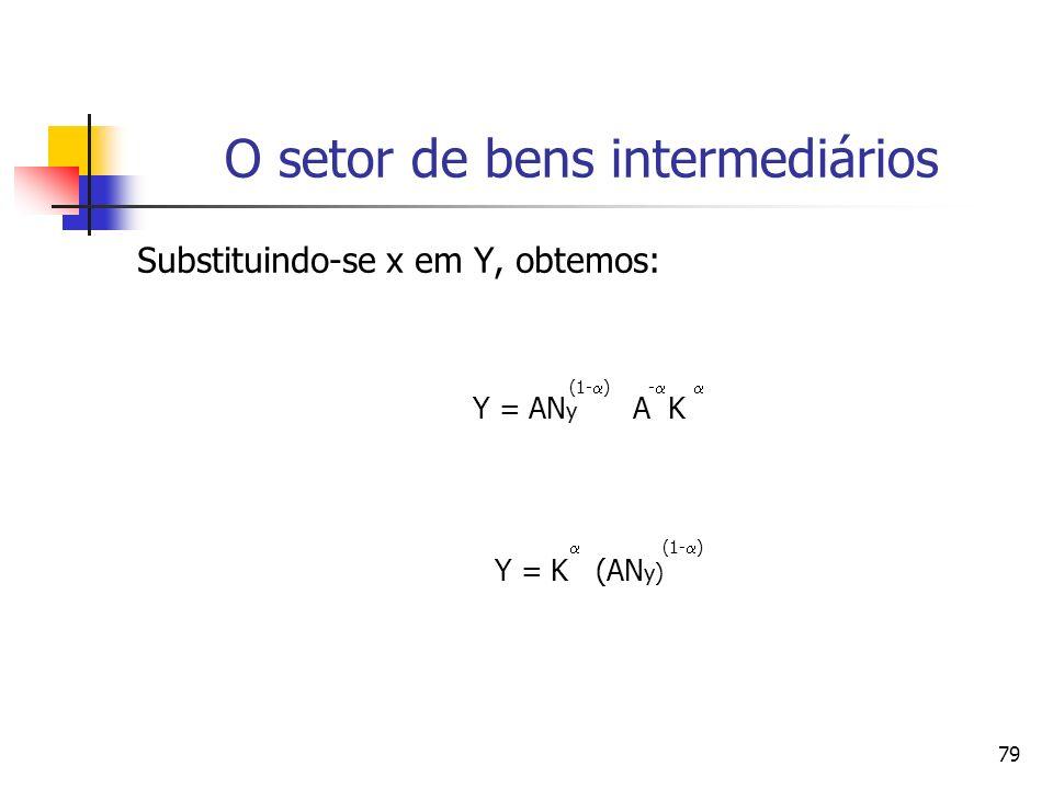 78 O setor de bens intermediários Como os bens de capital são usados, cada um deles, na mesma quantidade, x, pode-se empregar a seguinte equação para determinar x: x = K/A e como x j = x, tem-se que: (1- ) Y = AN y x
