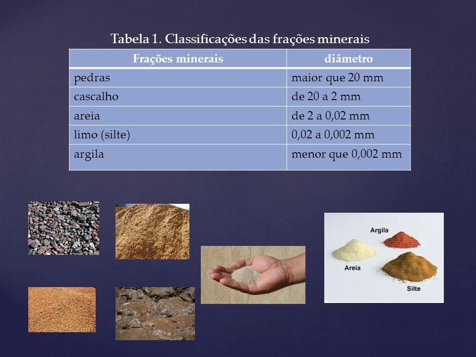 mais de 85% de frações de tamanho areia (arenosa); mais de 35% de argila (argilosa): 30% areia, 10% silte e 60% argila ( textura argilosa); barrenta ou franca ( as três frações em quantidades equilibradas).