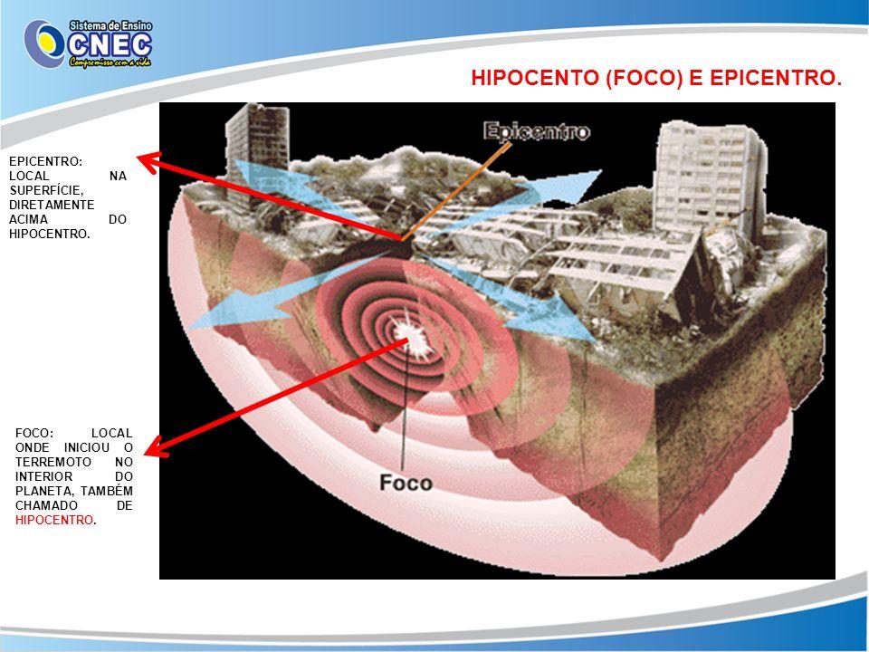 HIPOCENTO (FOCO) E EPICENTRO. EPICENTRO: LOCAL NA SUPERFÍCIE, DIRETAMENTE ACIMA DO HIPOCENTRO. FOCO: LOCAL ONDE INICIOU O TERREMOTO NO INTERIOR DO PLA