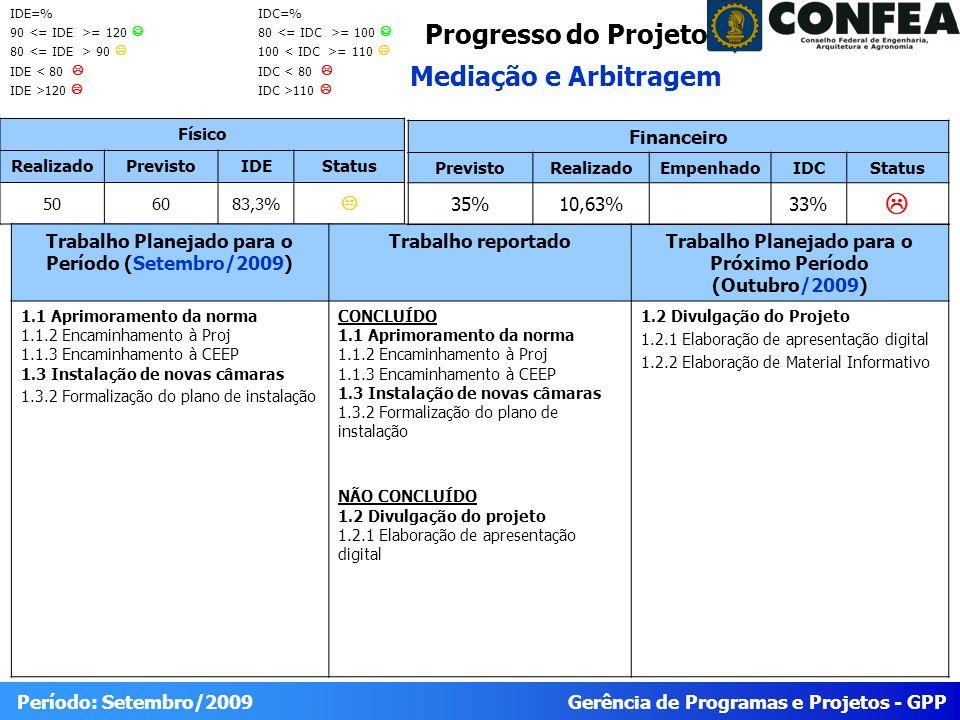 Gerência de Programas e Projetos - GPP Período: Setembro/2009 Progresso do Projeto Mediação e Arbitragem Físico RealizadoPrevistoIDEStatus 506083,3% Trabalho Planejado para o Período (Setembro/2009) Trabalho reportadoTrabalho Planejado para o Próximo Período (Outubro/2009) 1.1 Aprimoramento da norma 1.1.2 Encaminhamento à Proj 1.1.3 Encaminhamento à CEEP 1.3 Instalação de novas câmaras 1.3.2 Formalização do plano de instalação CONCLUÍDO 1.1 Aprimoramento da norma 1.1.2 Encaminhamento à Proj 1.1.3 Encaminhamento à CEEP 1.3 Instalação de novas câmaras 1.3.2 Formalização do plano de instalação NÃO CONCLUÍDO 1.2 Divulgação do projeto 1.2.1 Elaboração de apresentação digital 1.2 Divulgação do Projeto 1.2.1 Elaboração de apresentação digital 1.2.2 Elaboração de Material Informativo Financeiro PrevistoRealizadoEmpenhadoIDCStatus 35%10,63%33% IDE=% 90 = 120 80 90 IDE < 80 IDE >120 IDC=% 80 = 100 100 = 110 IDC < 80 IDC >110
