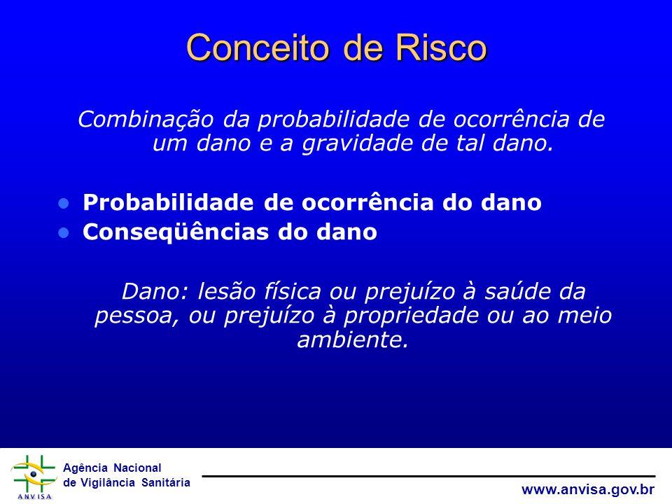 Agência Nacional de Vigilância Sanitária www.anvisa.gov.br Conceito de Risco Combinação da probabilidade de ocorrência de um dano e a gravidade de tal