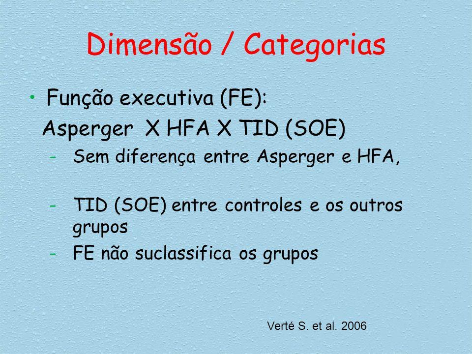 Dimensão / Categorias Função executiva (FE): Asperger X HFA X TID (SOE) -Sem diferença entre Asperger e HFA, -TID (SOE) entre controles e os outros gr