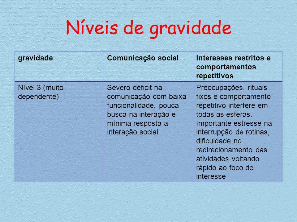 Níveis de gravidade gravidadeComunicação socialInteresses restritos e comportamentos repetitivos Nível 3 (muito dependente) Severo déficit na comunica