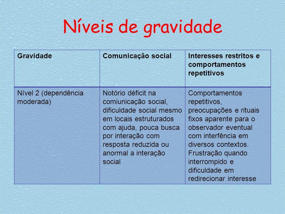 Níveis de gravidade GravidadeComunicação socialInteresses restritos e comportamentos repetitivos Nível 2 (dependência moderada) Notório déficit na com