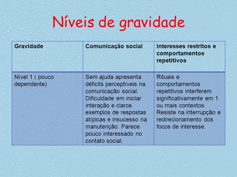 Níveis de gravidade GravidadeComunicação socialInteresses restritos e comportamentos repetitivos Nível 1 ( pouco dependente) Sem ajuda apresenta défic