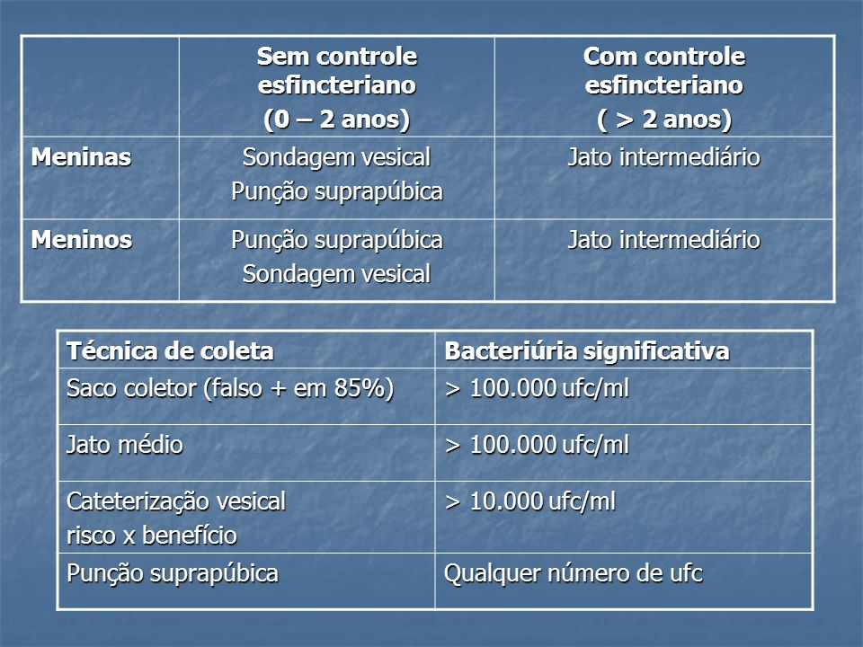Sem controle esfincteriano (0 – 2 anos) Com controle esfincteriano ( > 2 anos) Meninas Sondagem vesical Punção suprapúbica Jato intermediário Meninos
