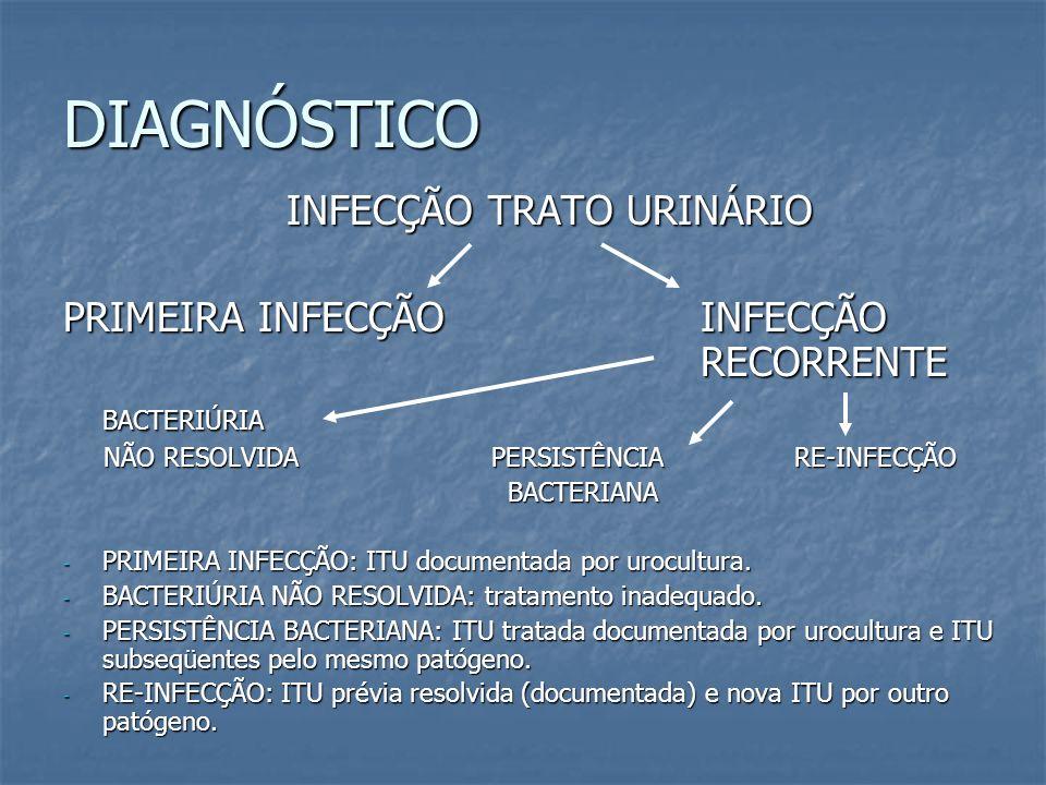 DIAGNÓSTICO INFECÇÃO TRATO URINÁRIO PRIMEIRA INFECÇÃO INFECÇÃO RECORRENTE BACTERIÚRIA NÃO RESOLVIDA PERSISTÊNCIA RE-INFECÇÃO NÃO RESOLVIDA PERSISTÊNCI