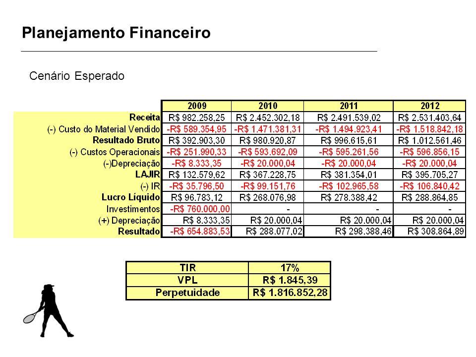 Planejamento Financeiro Cenário Esperado