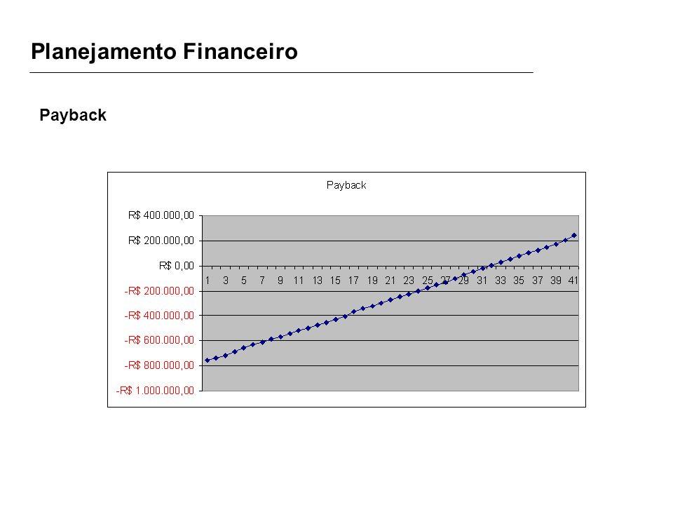 Planejamento Financeiro Payback
