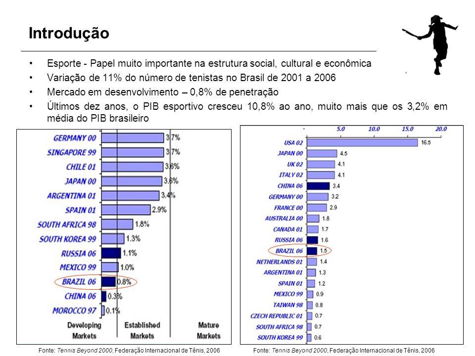 Introdução Esporte - Papel muito importante na estrutura social, cultural e econômica Variação de 11% do número de tenistas no Brasil de 2001 a 2006 M