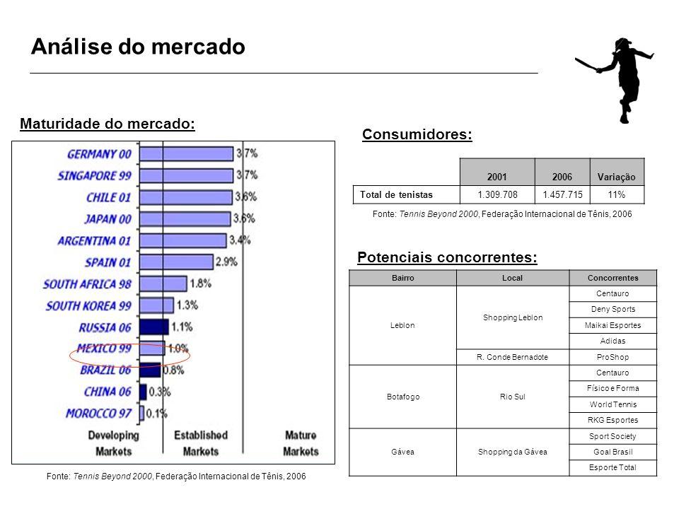 Análise do mercado BairroLocalConcorrentes Leblon Shopping Leblon Centauro Deny Sports Maikai Esportes Adidas R. Conde BernadoteProShop BotafogoRio Su