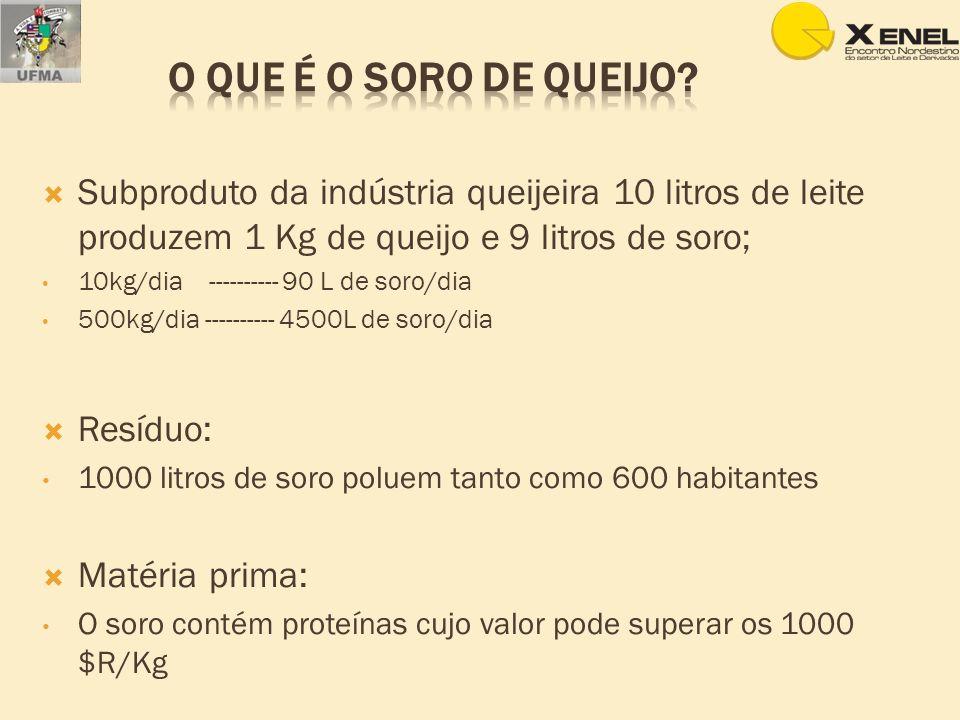 Subproduto da indústria queijeira 10 litros de leite produzem 1 Kg de queijo e 9 litros de soro; 10kg/dia ---------- 90 L de soro/dia 500kg/dia ------