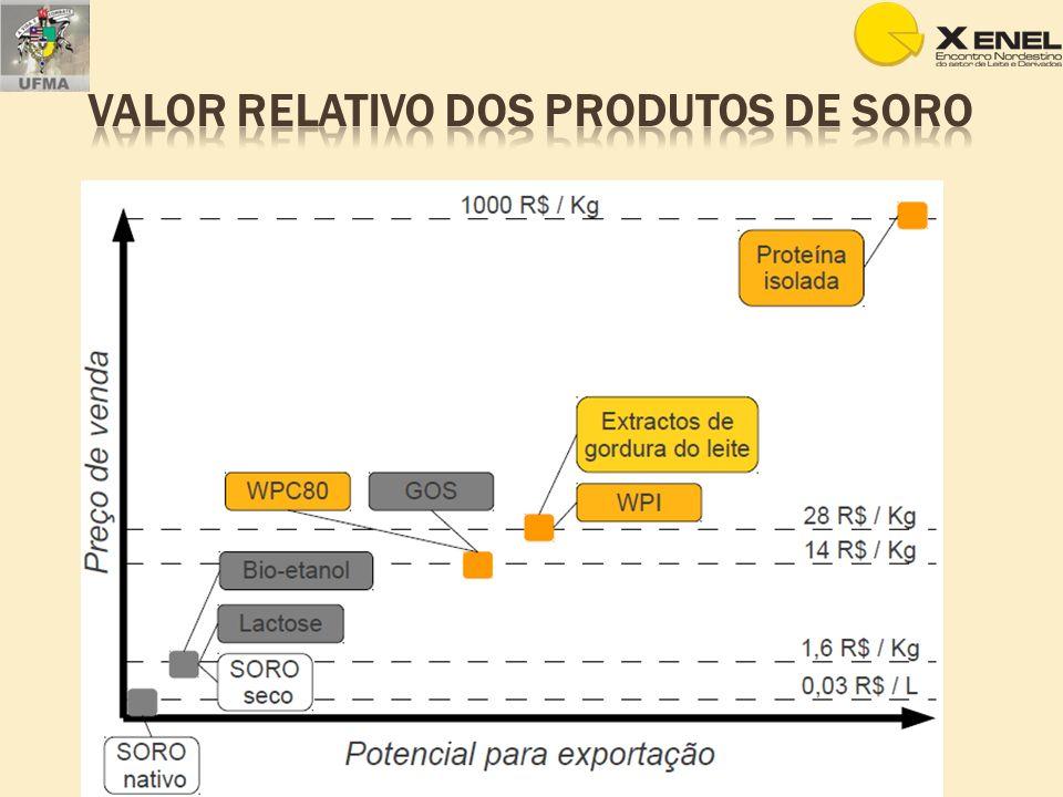 Argentina exportou de janeiro a julho de 2011, 14.992 toneladas e 9.940 toneladas de proteínas do soro; Os principais mercados: Brasil, de janeiro a julho de 2011 comprou 9.620 toneladas de soro de queijo, proteínas do soro e proteínas lácteas; Japão (5.646 toneladas); China (5.268 toneladas); Chile (1.631 toneladas)