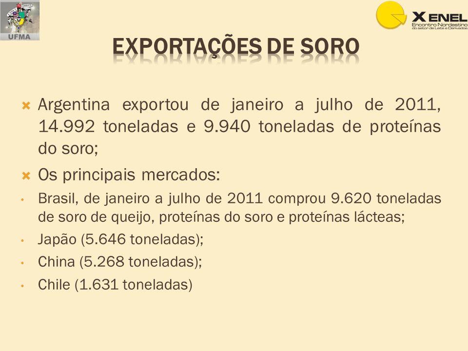 Argentina exportou de janeiro a julho de 2011, 14.992 toneladas e 9.940 toneladas de proteínas do soro; Os principais mercados: Brasil, de janeiro a j