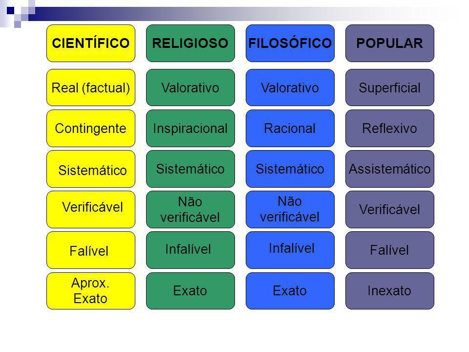 CIENTÍFICOPOPULARFILOSÓFICORELIGIOSO Real (factual)SuperficialValorativo ContingenteReflexivoRacionalInspiracional AssistemáticoSistemático Verificáve