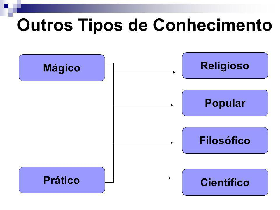 Outros Tipos de Conhecimento Mágico Prático Religioso Filosófico Científico Popular