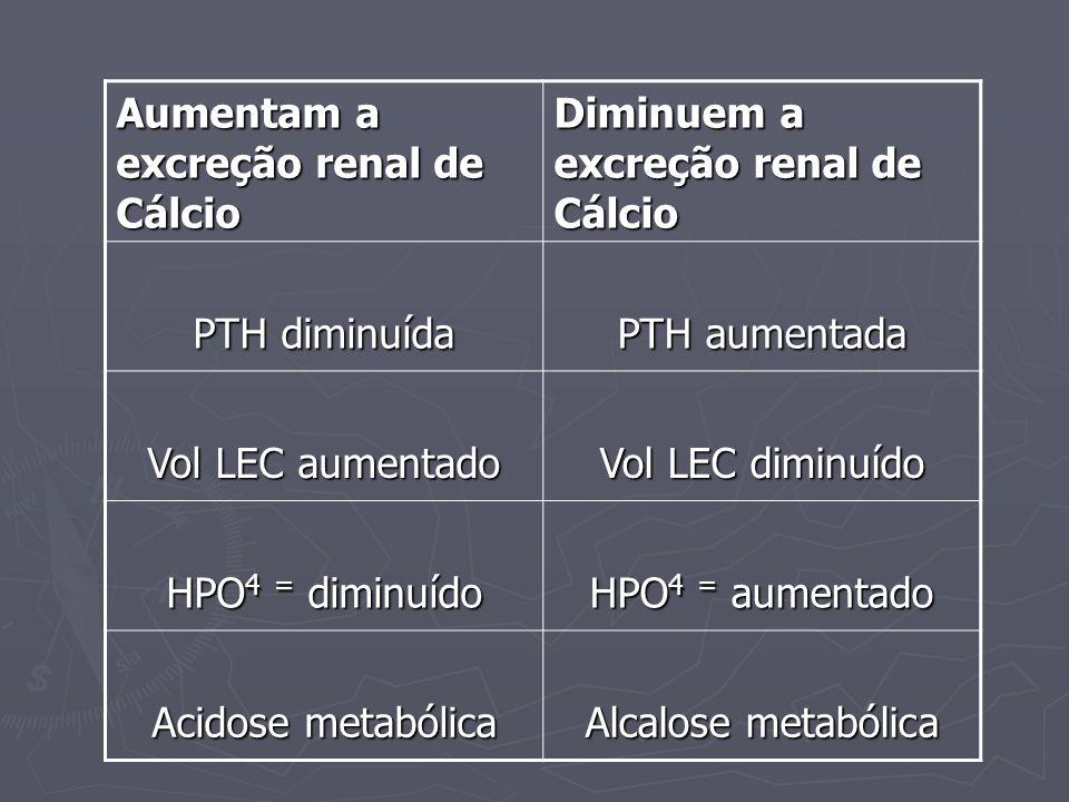 Aumentam a excreção renal de Cálcio Diminuem a excreção renal de Cálcio PTH diminuída PTH aumentada Vol LEC aumentado Vol LEC diminuído HPO 4 = diminu