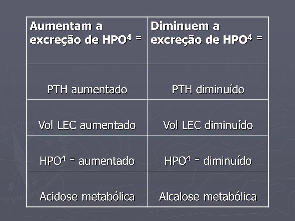 Aumentam a excreção de HPO 4 = Diminuem a excreção de HPO 4 = PTH aumentado PTH diminuído Vol LEC aumentado Vol LEC diminuído HPO 4 = aumentado HPO 4