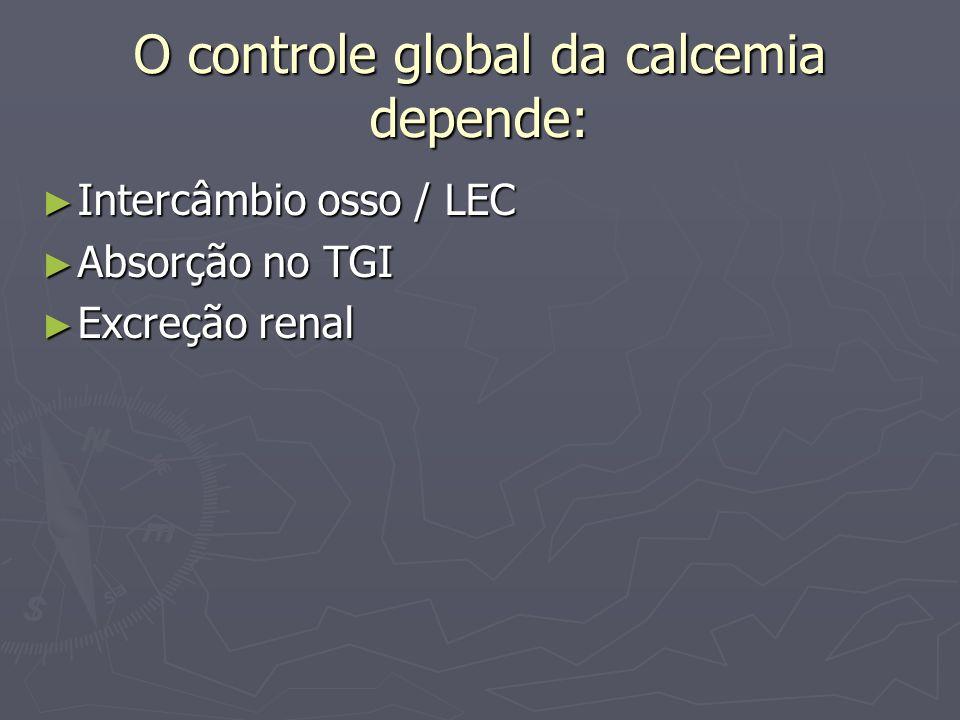 O controle global da calcemia depende: Intercâmbio osso / LEC Intercâmbio osso / LEC Absorção no TGI Absorção no TGI Excreção renal Excreção renal