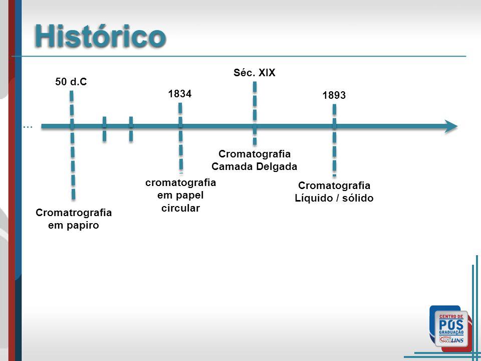 … cromatografia em papel circular 50 d.C 1834 Séc. XIX Cromatografia Camada Delgada HistóricoHistórico Cromatrografia em papiro 1893 Cromatografia Líq
