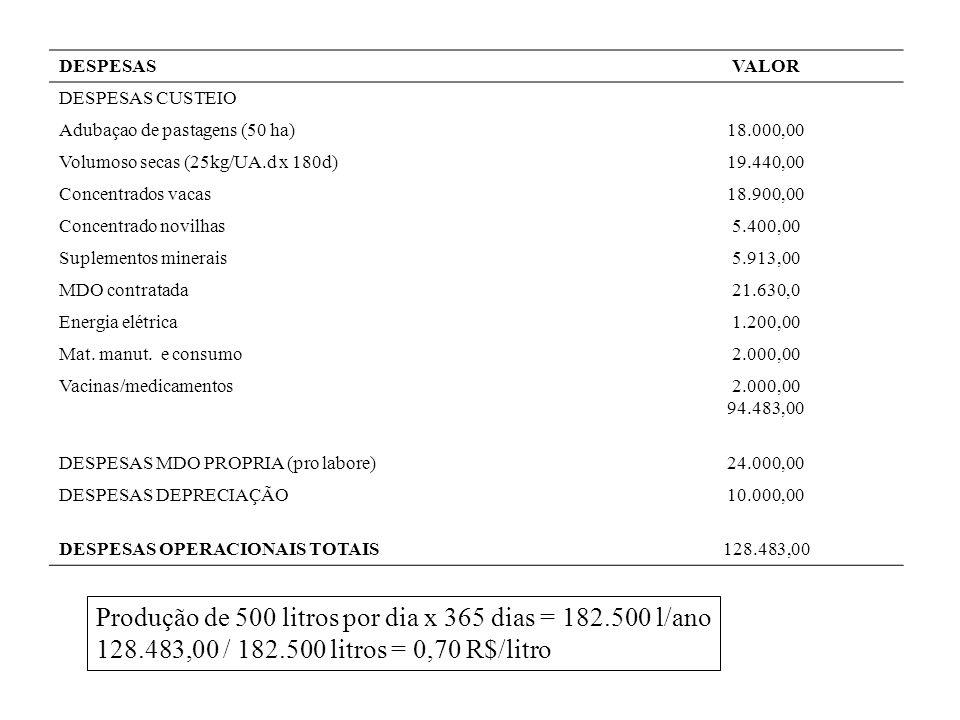 DESPESASVALOR DESPESAS CUSTEIO Adubaçao de pastagens (50 ha)18.000,00 Volumoso secas (25kg/UA.d x 180d)19.440,00 Concentrados vacas18.900,00 Concentrado novilhas5.400,00 Suplementos minerais5.913,00 MDO contratada21.630,0 Energia elétrica1.200,00 Mat.