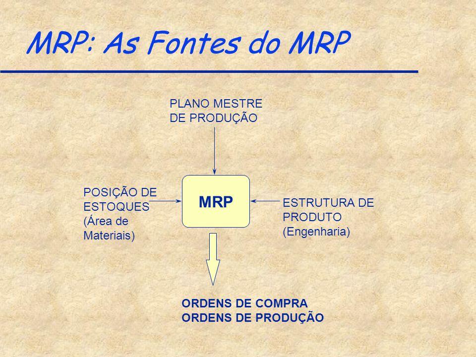 MRP: As Fontes do MRP MRP PLANO MESTRE DE PRODUÇÃO ESTRUTURA DE PRODUTO (Engenharia) POSIÇÃO DE ESTOQUES (Área de Materiais) ORDENS DE COMPRA ORDENS D