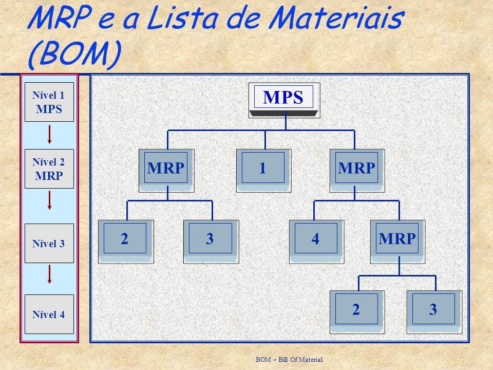 MPS MRP 3142 23 Nível 1 MPS Nível 2 MRP Nível 3 Nível 4 BOM – Bill Of Material MRP e a Lista de Materiais (BOM)