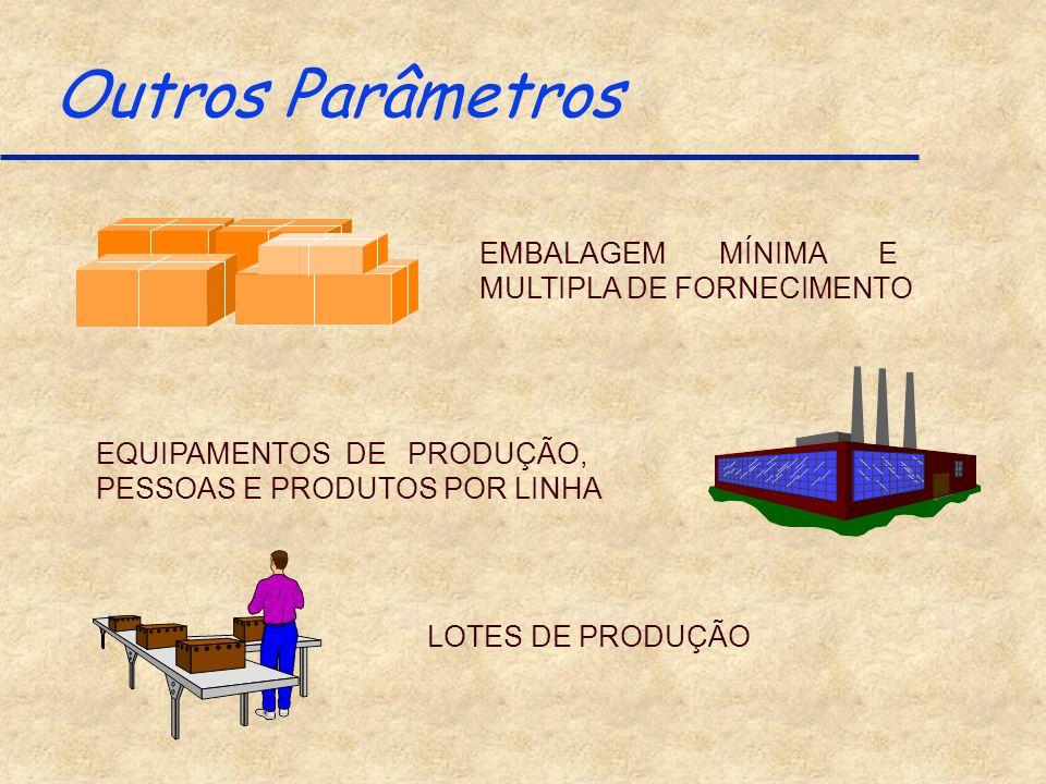 Outros Parâmetros EMBALAGEM MÍNIMA E MULTIPLA DE FORNECIMENTO EQUIPAMENTOS DE PRODUÇÃO, PESSOAS E PRODUTOS POR LINHA LOTES DE PRODUÇÃO