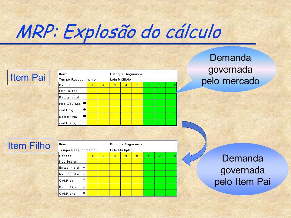 MRP: Explosão do cálculo Item Pai Demanda governada pelo mercado Demanda governada pelo Item Pai Item Filho