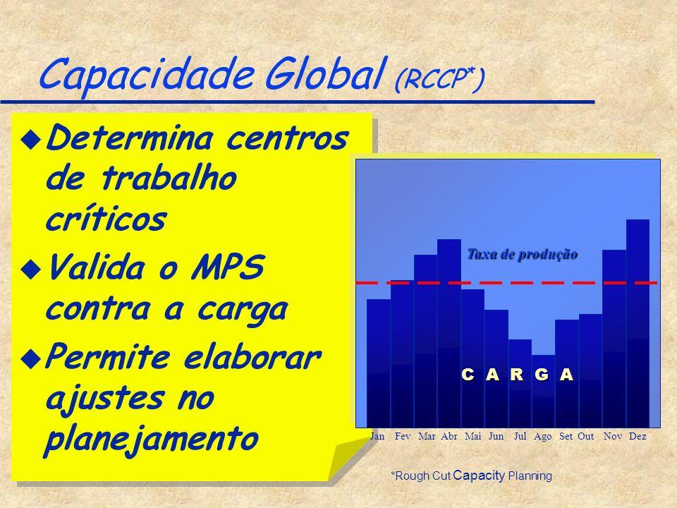 Capacidade Global (RCCP * ) *Rough Cut Capacity Planning u Determina centros de trabalho críticos u Valida o MPS contra a carga u Permite elaborar aju