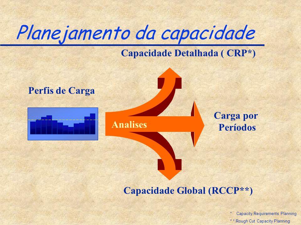 Planejamento da capacidade Capacidade Global (RCCP**) Capacidade Detalhada ( CRP*) Perfis de Carga Carga por Períodos Analises * Capacity Requirements