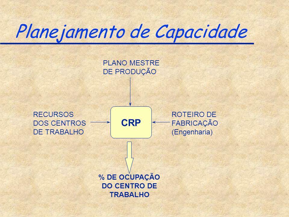 Planejamento de Capacidade CRP PLANO MESTRE DE PRODUÇÃO ROTEIRO DE FABRICAÇÃO (Engenharia) RECURSOS DOS CENTROS DE TRABALHO % DE OCUPAÇÃO DO CENTRO DE