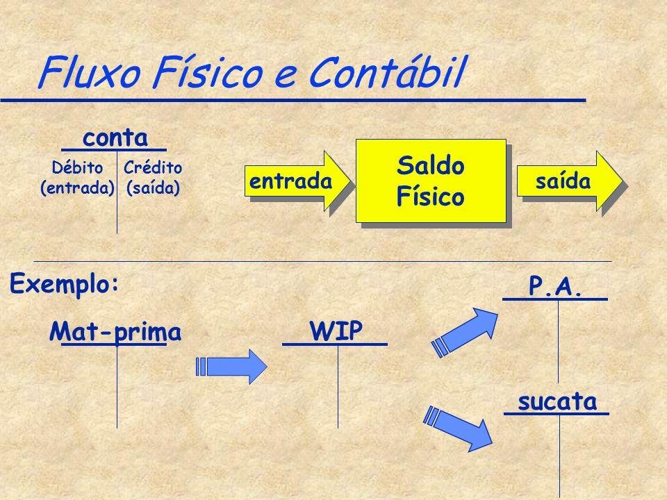 Fluxo Físico e Contábil conta Débito (entrada) Crédito (saída) Saldo Físico Saldo Físico entrada saída Exemplo: WIP P.A. Mat-prima sucata