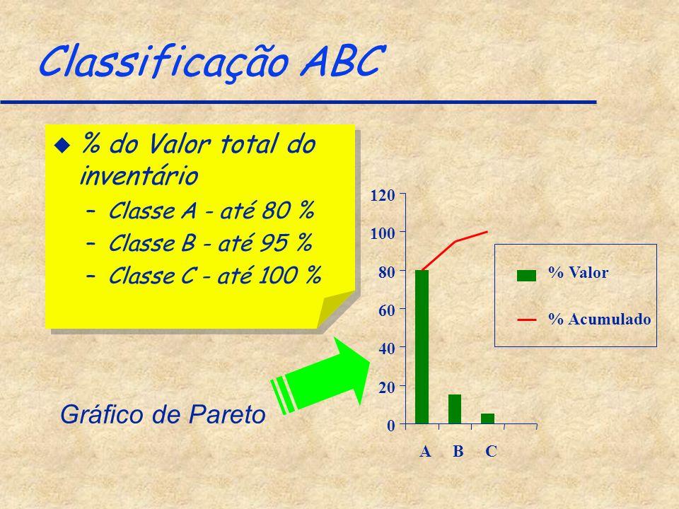 Classificação ABC u % do Valor total do inventário –Classe A - até 80 % –Classe B - até 95 % –Classe C - até 100 % u % do Valor total do inventário –C