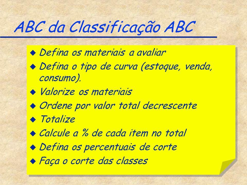 ABC da Classificação ABC u Defina os materiais a avaliar u Defina o tipo de curva (estoque, venda, consumo). u Valorize os materiais u Ordene por valo