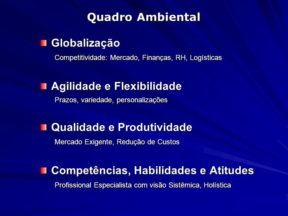 Quadro Ambiental Globalização Competitividade: Mercado, Finanças, RH, Logísticas Agilidade e Flexibilidade Prazos, variedade, personalizações Qualidad