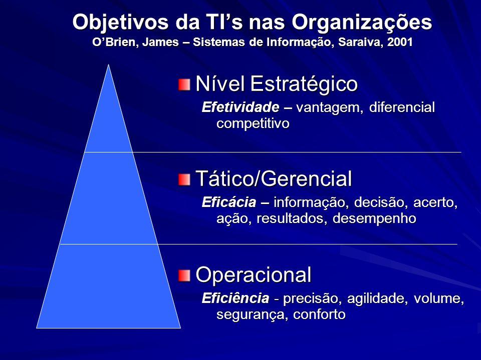 Objetivos da TIs nas Organizações OBrien, James – Sistemas de Informação, Saraiva, 2001 Nível Estratégico Efetividade – vantagem, diferencial competit