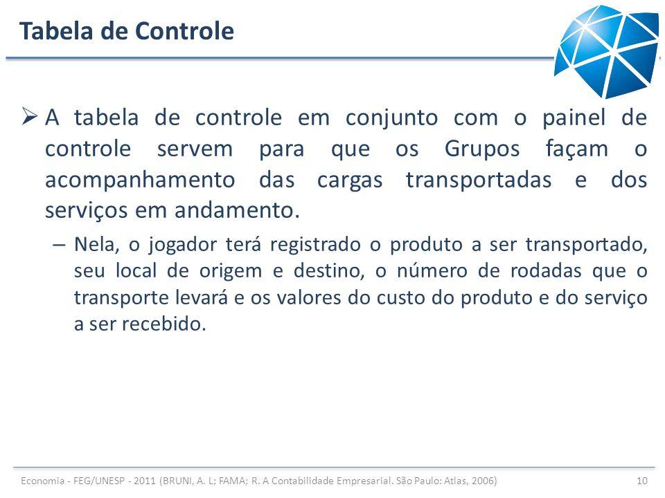 Tabela de Controle A tabela de controle em conjunto com o painel de controle servem para que os Grupos façam o acompanhamento das cargas transportadas